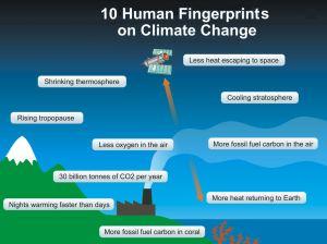 Fingerprints of Human Causation of Climate Change