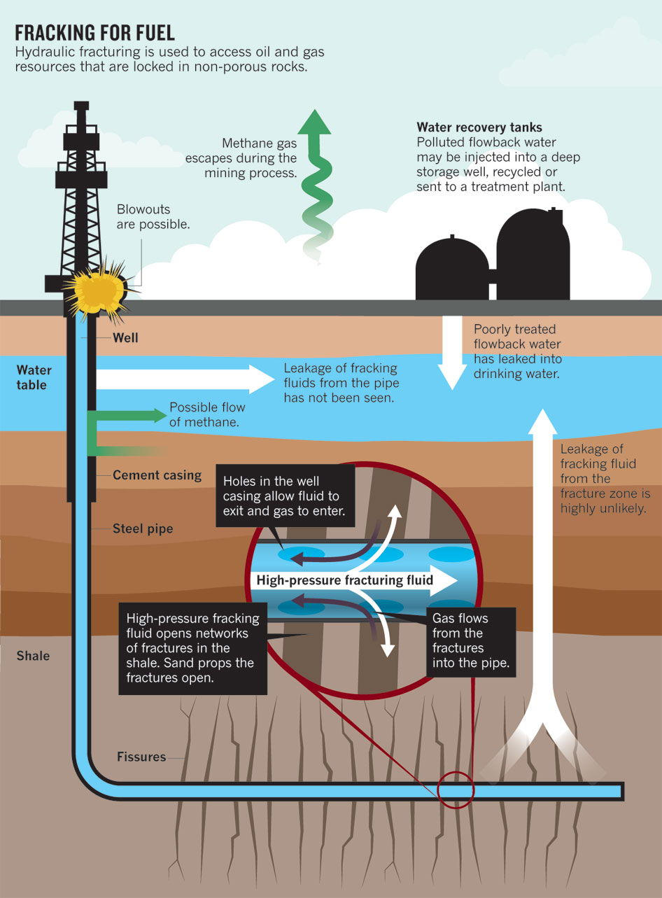Benefits Of Natural Gas Extraction Using Hydraulic Fracturing