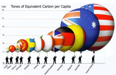co2percapita
